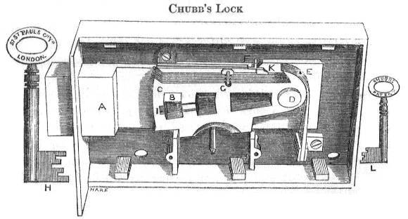 Chubb's Lock from 'On The Construction of Locks and Keys'